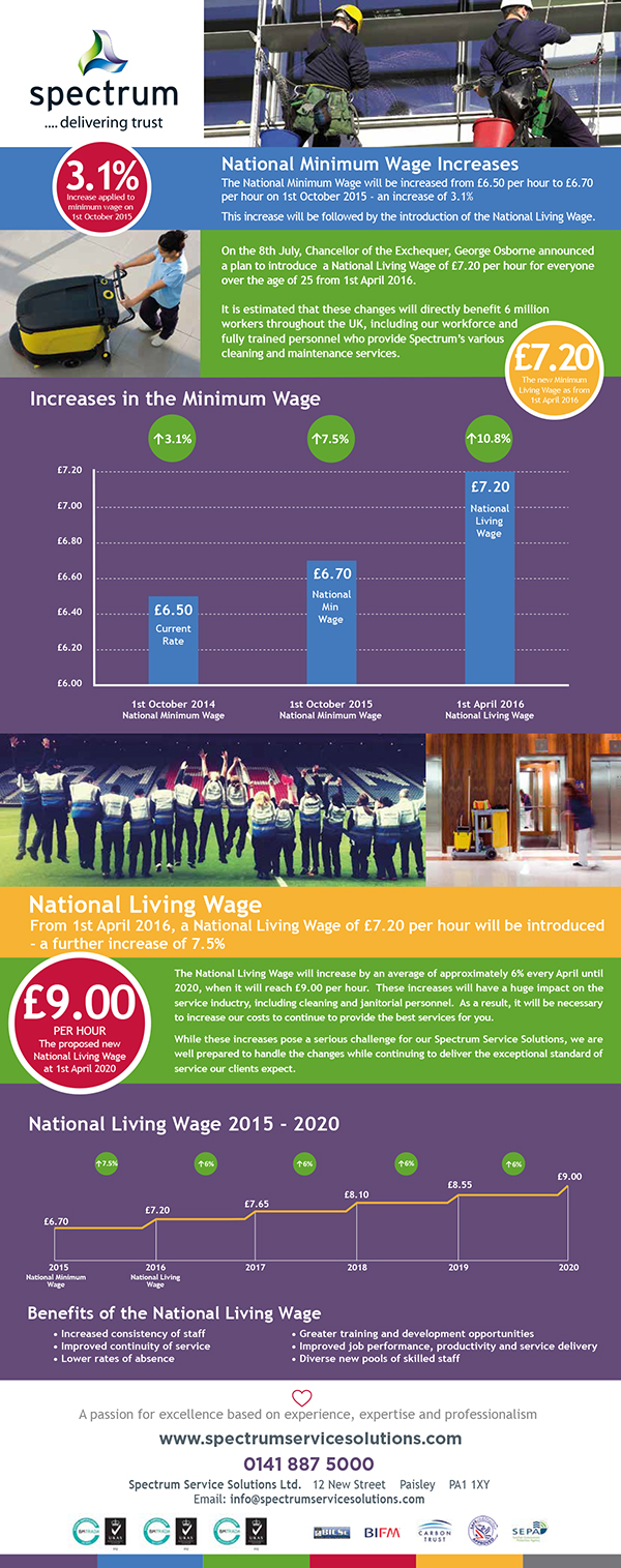 National Living Wage Infographic