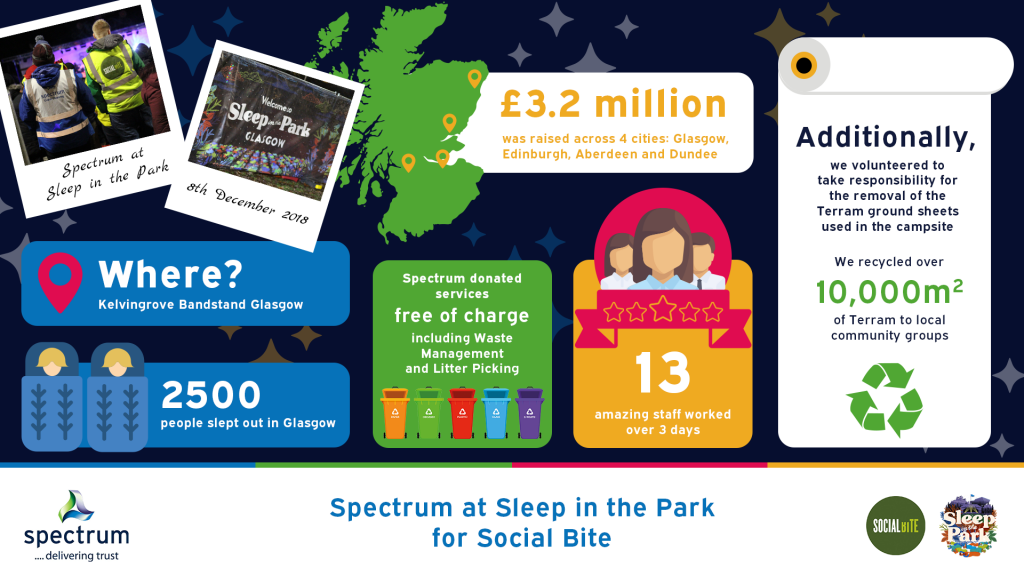 Spectrum for Sleep in the Park 2018